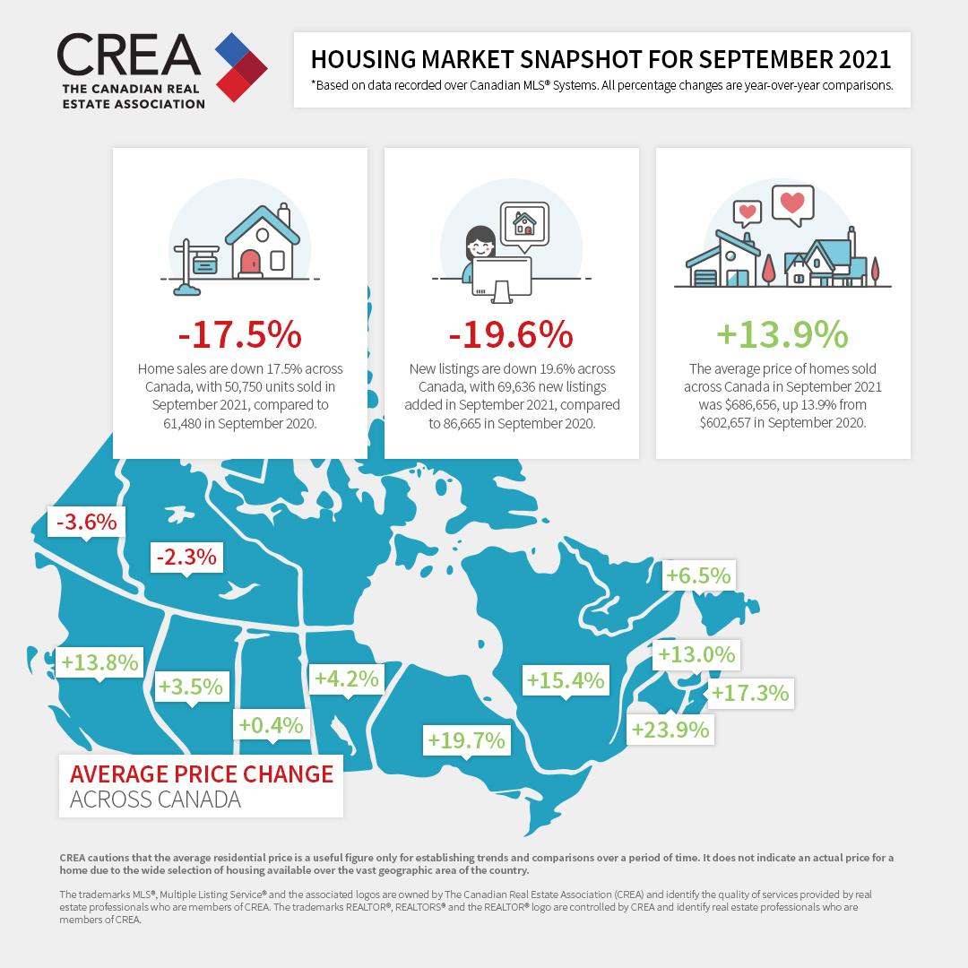September Market Snapshot
